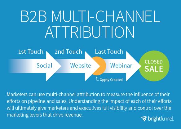 b2b multichannel attribution funnel