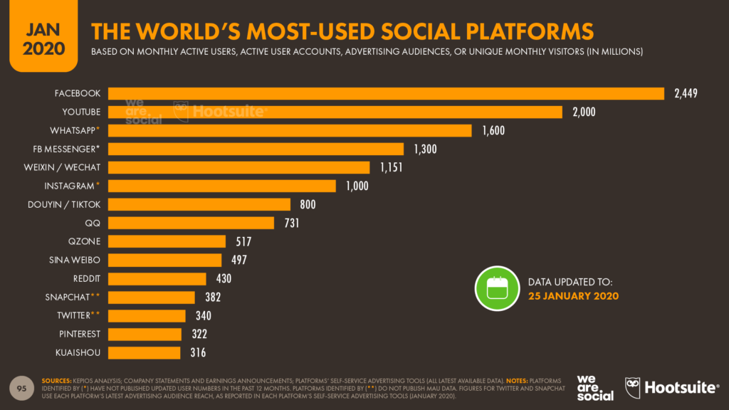 growth of social media users
