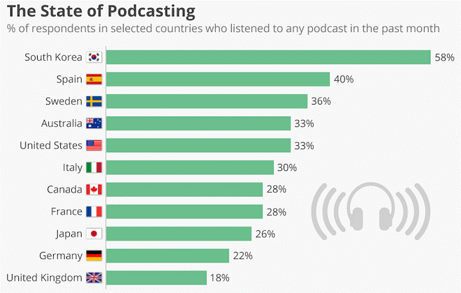 Podcast is an effective advertising trend