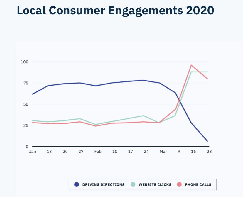 Local consumer engagement stats 2020
