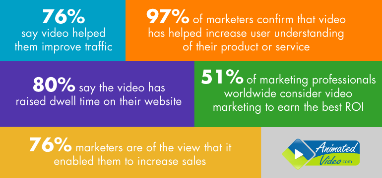 Video content boosts conversion rates & sales