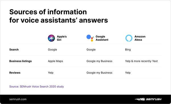 sources of information for voice search optimization market