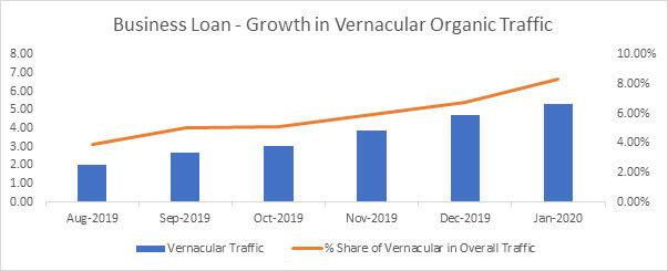 Vernacular SEO implementation in 2019-2020