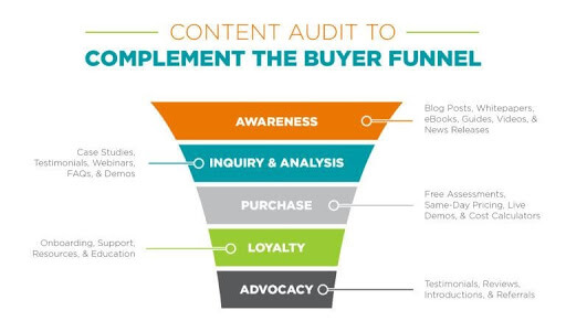 What is a Content Marketing Strategy (and Why it Matters)?