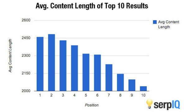 Higher Rankings and more traffic