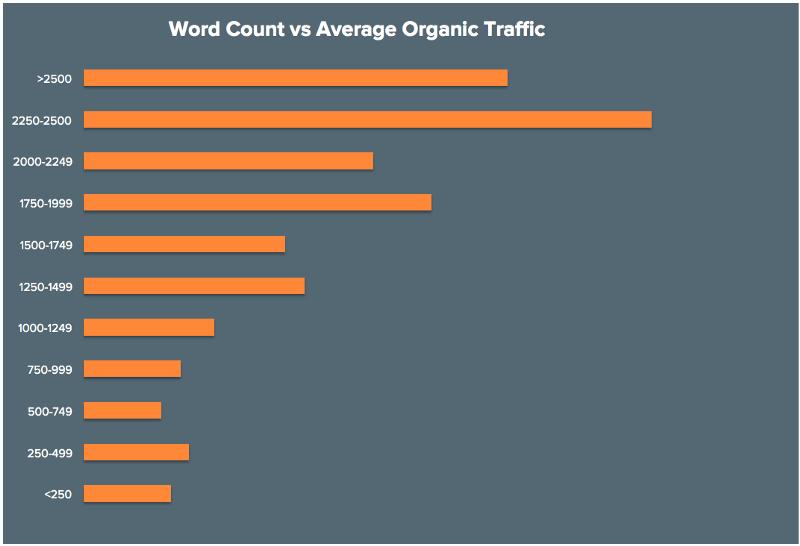 more organic traffic