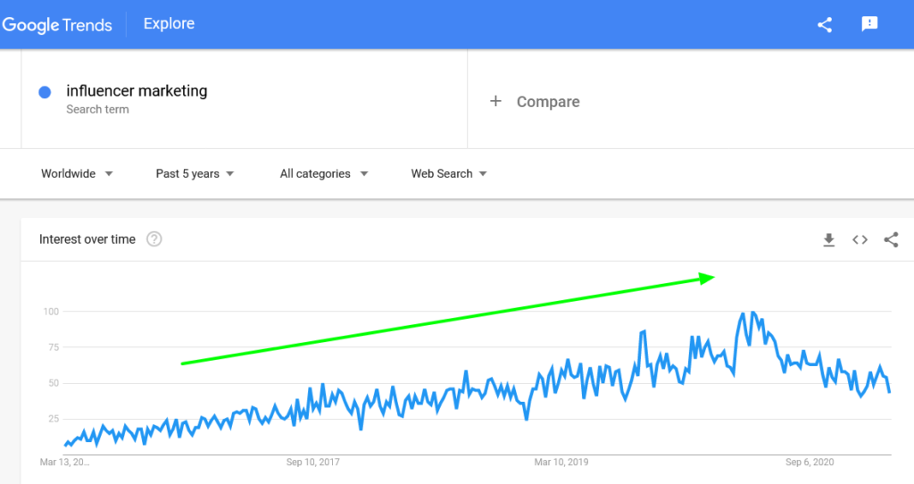 influencer marketing growth in last 5 yars by Google Trends