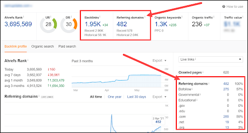 Using Ahrefs as an example, you can immediately see: